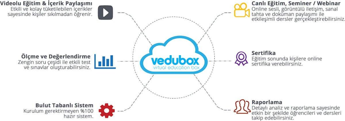 VeduBox Uzaktan Eğitim ve Konferans Sistemi | e-Learning
